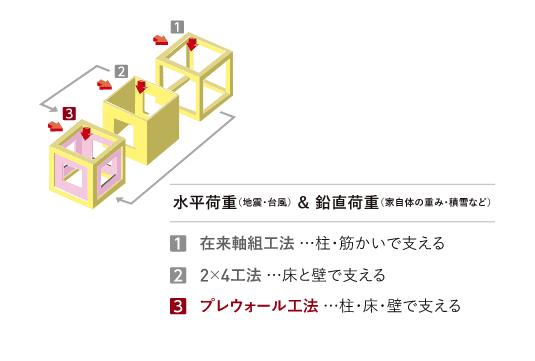 水平荷重(地震・台風)&鉛直荷重(家自体の重み・積雪など)