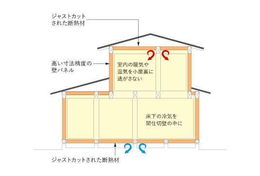 床・壁・天井全てを断熱材と壁パネルで覆い、隙間をなくすパネル工法の図