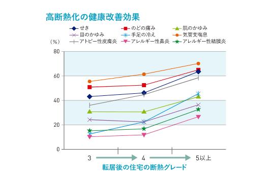 高断熱化の健康改善効果のグラフ