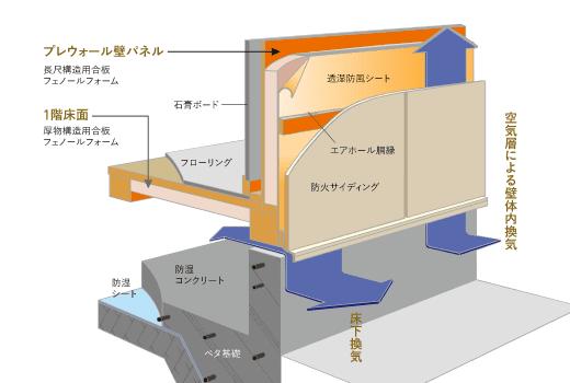 壁の中を結露させない通気工法
