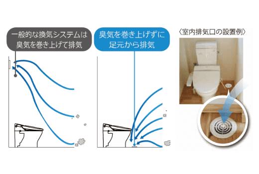 一般的な換気システム